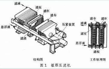 板框式压滤机的结构图及详解!